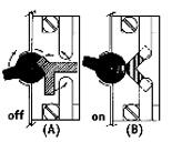 The toggle switch floats between contact points in the off position (A), and contacts both terminals in the on position (B).